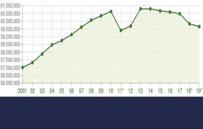 Statistiche decessi popolazione ultimi 10 anni